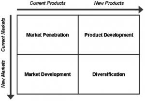 pharmaceutical-marketing-strategies-ansoff-matrix